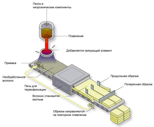 Схема производства минеральной